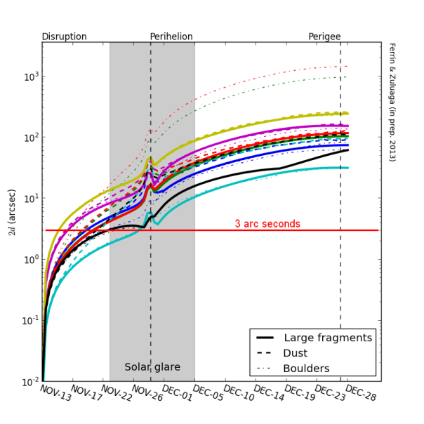 Figure 1.  Result of modelling the desintegration of comet ISON.   Several models with different physical parameters have been calculated and are getting ready for publication.  However this plot has to be shared inmediatelly.  The plot shows the diameter of the cloud of debris seen from Earth in seconds of arc in the vertical axis, vs the date in the horizontal axis.   The main result of this calculation is that the cloud of debris expands very slowly, with velocities of expansion from 2 to 10 m/s.   At these velocities the cloud takes a long time to reach 3 arc seconds, needed to be able to separate the fragments from ground based telescopes.