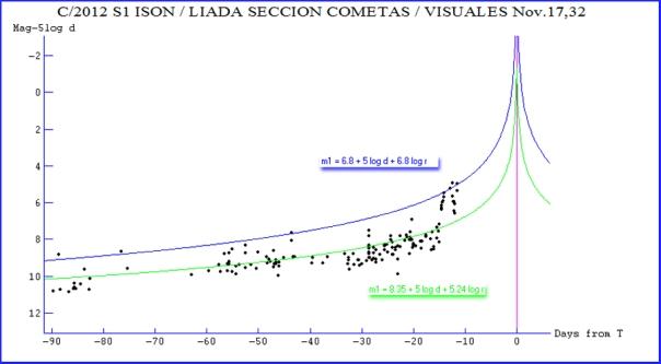 ISON_time_visuales_Nov17.32